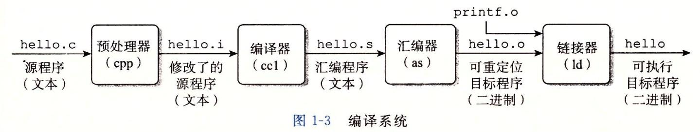 C / C++程序编译过程