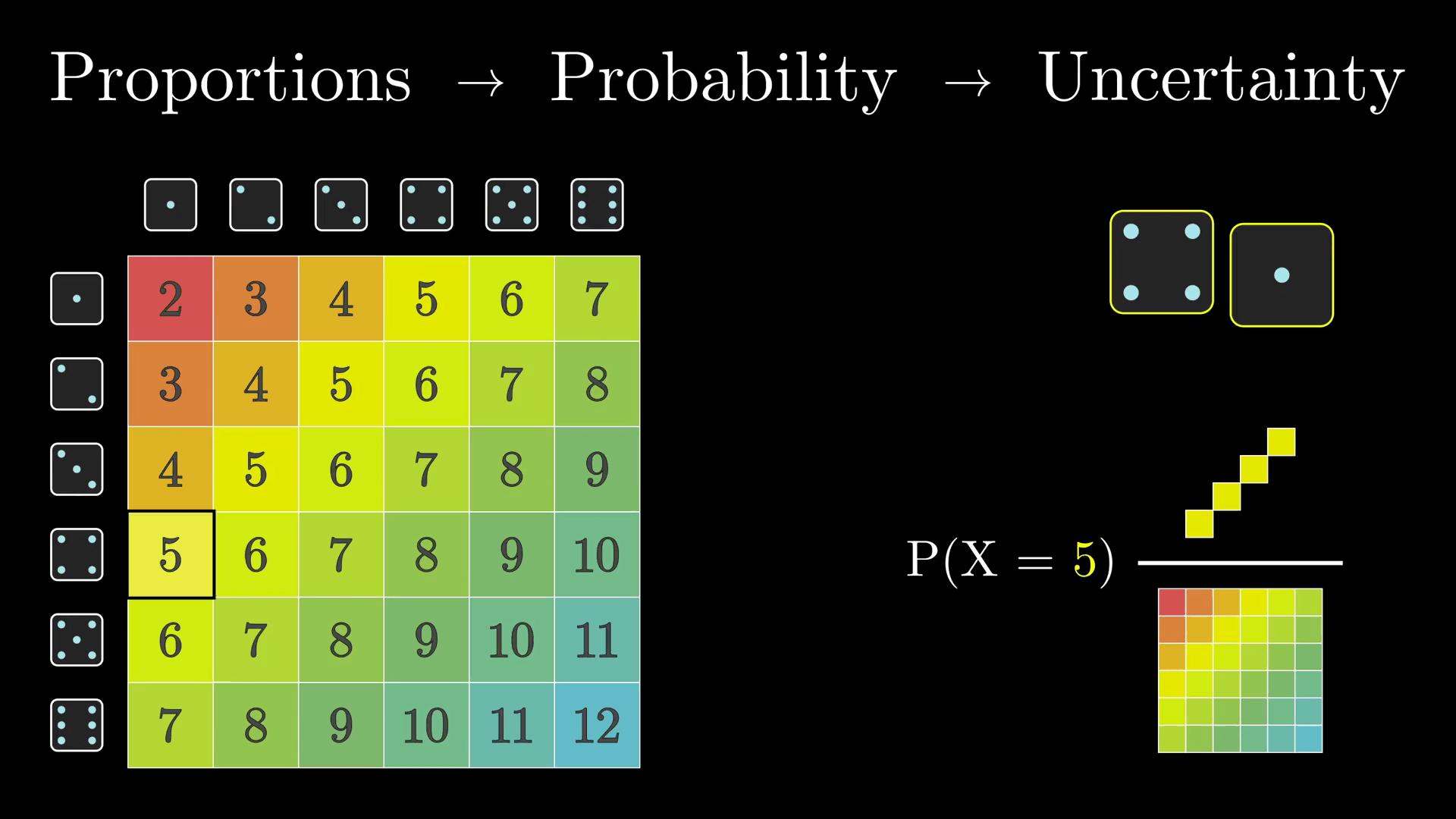 直观理解贝叶斯定理
