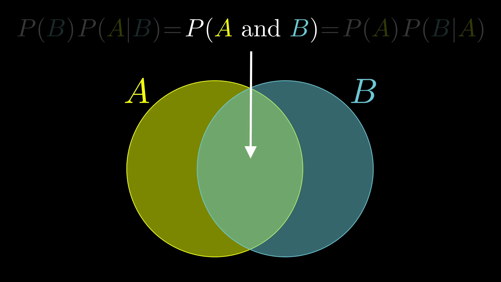 贝叶斯定理的简单证明