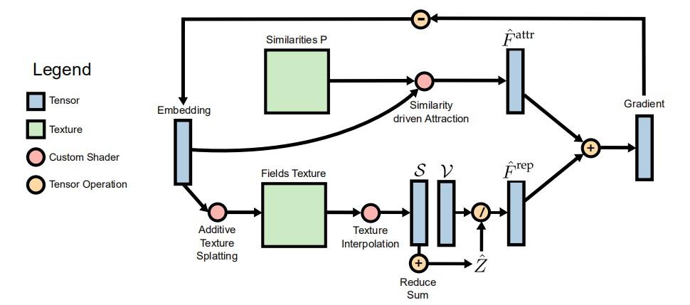 GPGPU Linear Complexity t-SNE Optimization(基于 GPGPU 的线性复杂度 t-SNE 优化)