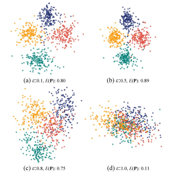 A Perception-Driven Approach to Supervised Dimensionality Reduction for Visualization(一种感知驱动的可视化监督降维方法 )