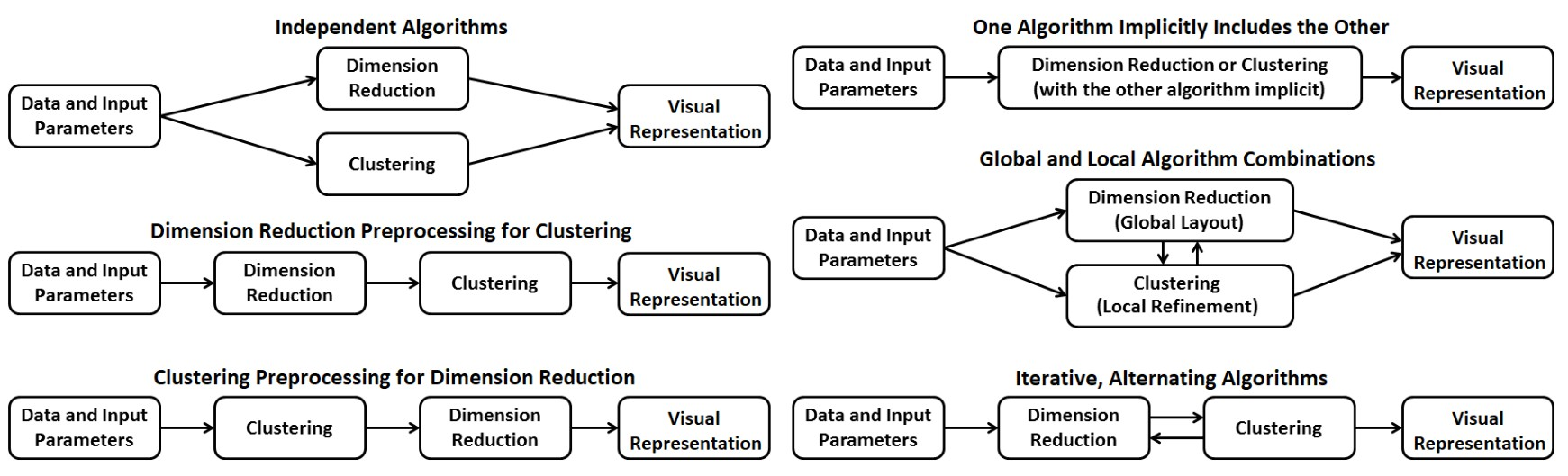 Towards a Systematic Combination of Dimension Reduction and Clustering in Visual Analytics(可视分析中降维和聚类的系统组合)